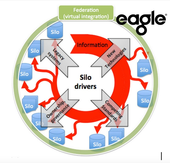 Figure 1: A diagram representing federation of various data-rich information silos.