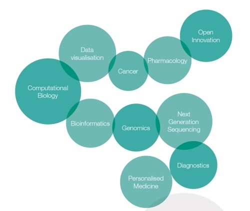 BioData World Congress topics